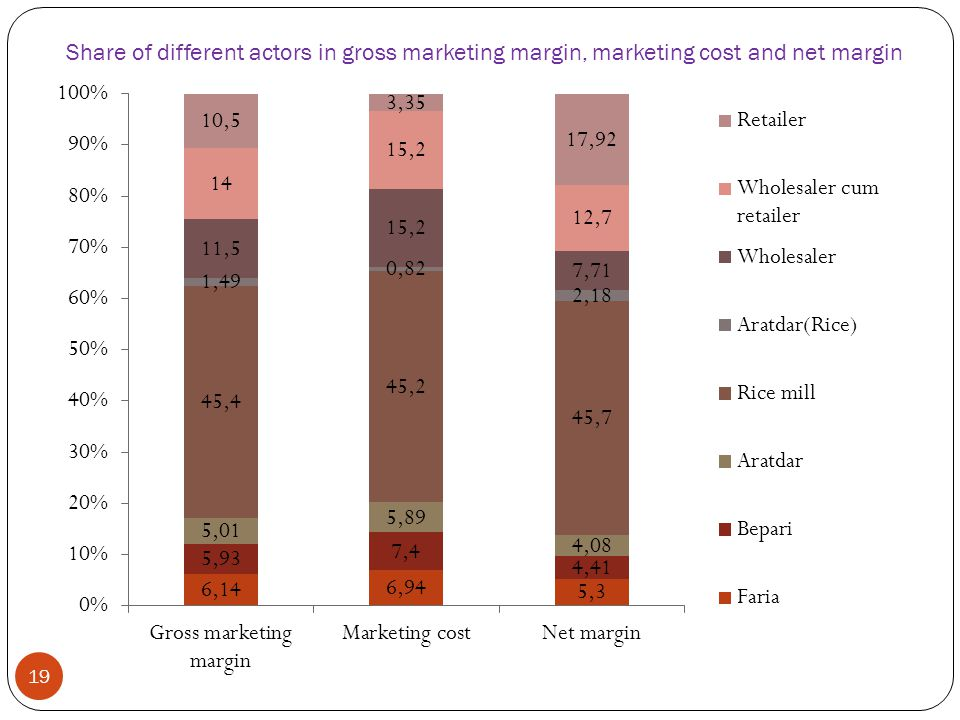 Share of different actors in gross marketing margin, marketing cost and net margin 19