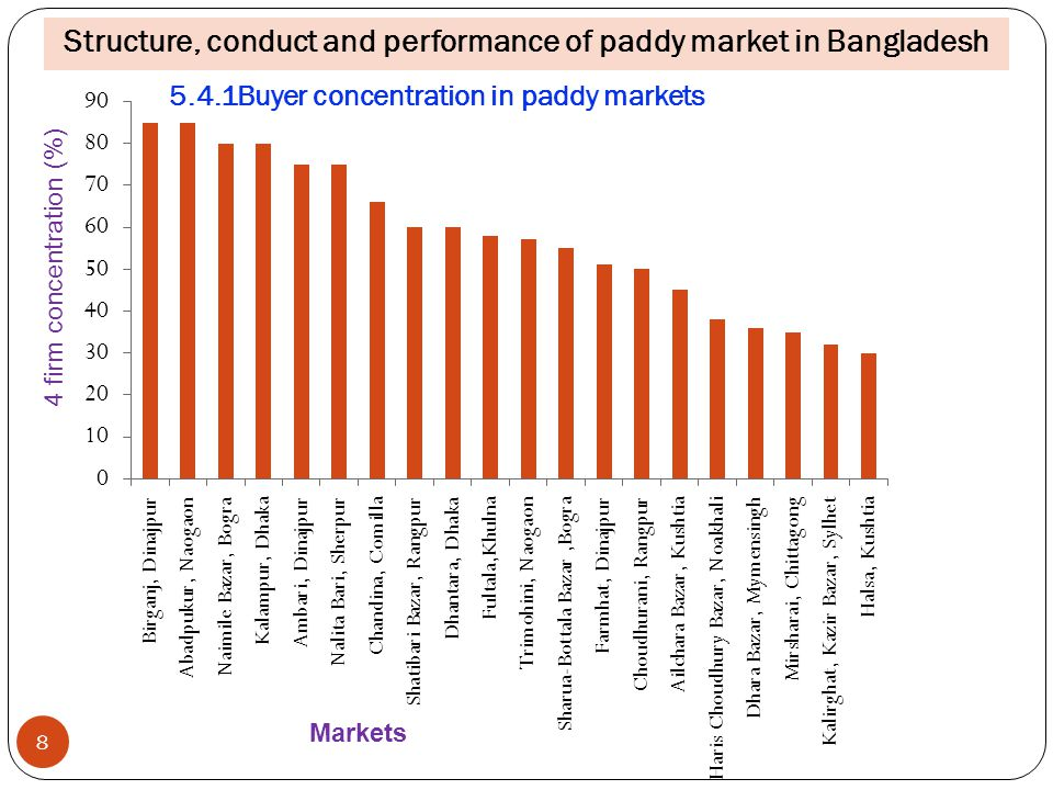 5.4.1Buyer concentration in paddy markets 8 Markets 4 firm concentration (%) Structure, conduct and performance of paddy market in Bangladesh