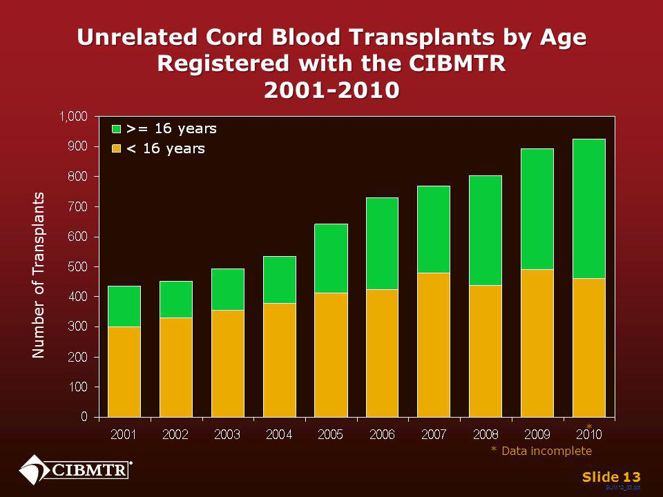 Unrelated Cord Blood Transplants by Age Registered with the CIBMTR 2001-2010 Slide 13 Number of Transplants * * Data incomplete SUM12_33.ppt