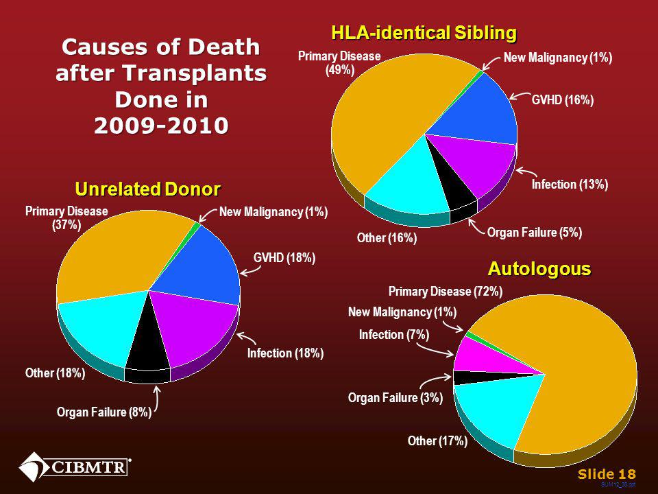 Causes of Death after Transplants Done in 2009-2010 Autologous Infection (7%) Other (17%) Organ Failure (3%) New Malignancy (1%) Primary Disease (72%)