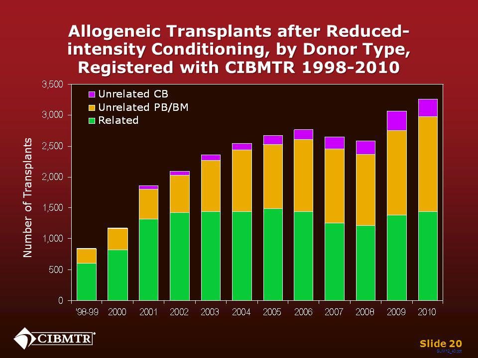 Allogeneic Transplants after Reduced- intensity Conditioning, by Donor Type, Registered with CIBMTR 1998-2010 Slide 20 Number of Transplants SUM12_40.