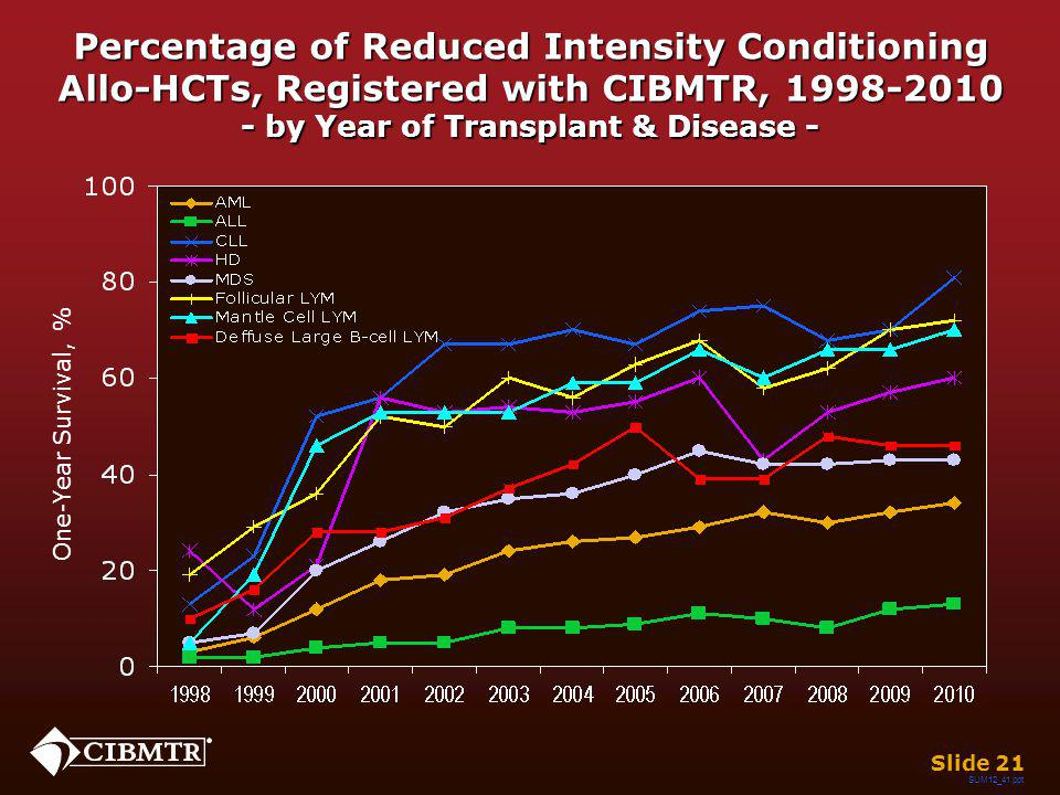 One-Year Survival, % Slide 21 Percentage of Reduced Intensity Conditioning Allo-HCTs, Registered with CIBMTR, 1998-2010 - by Year of Transplant & Dise