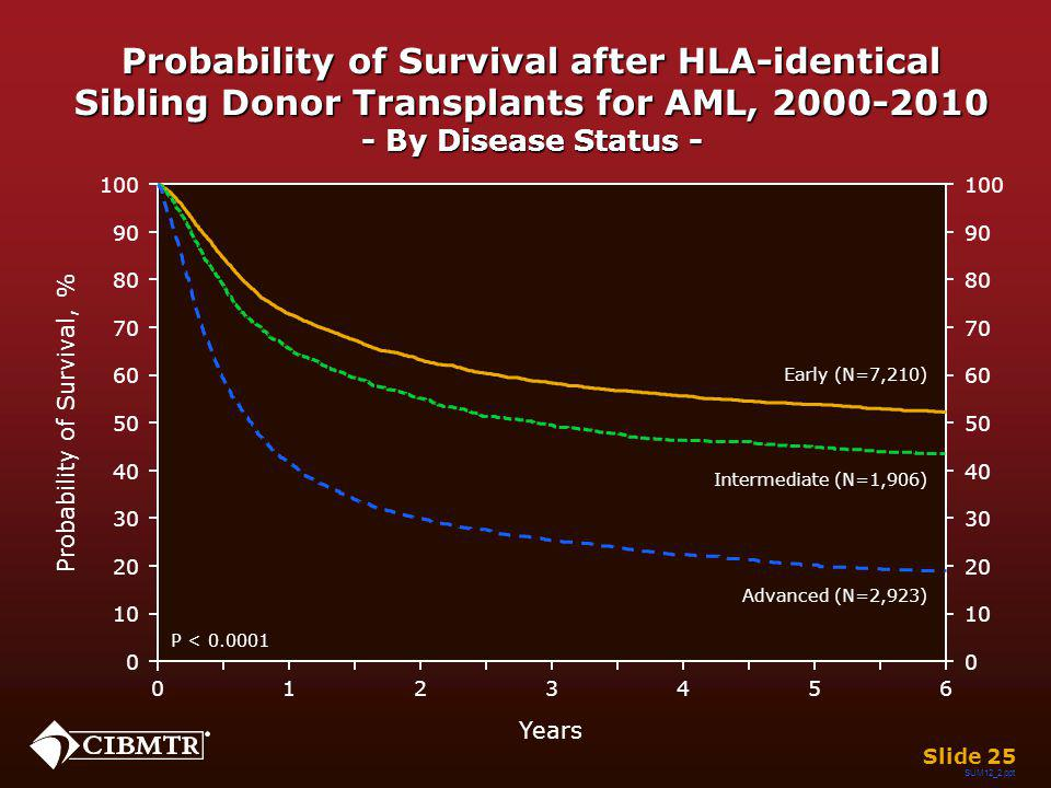 Probability of Survival after HLA-identical Sibling Donor Transplants for AML, 2000-2010 - By Disease Status - Years 026 13 45 Early (N=7,210) Interme