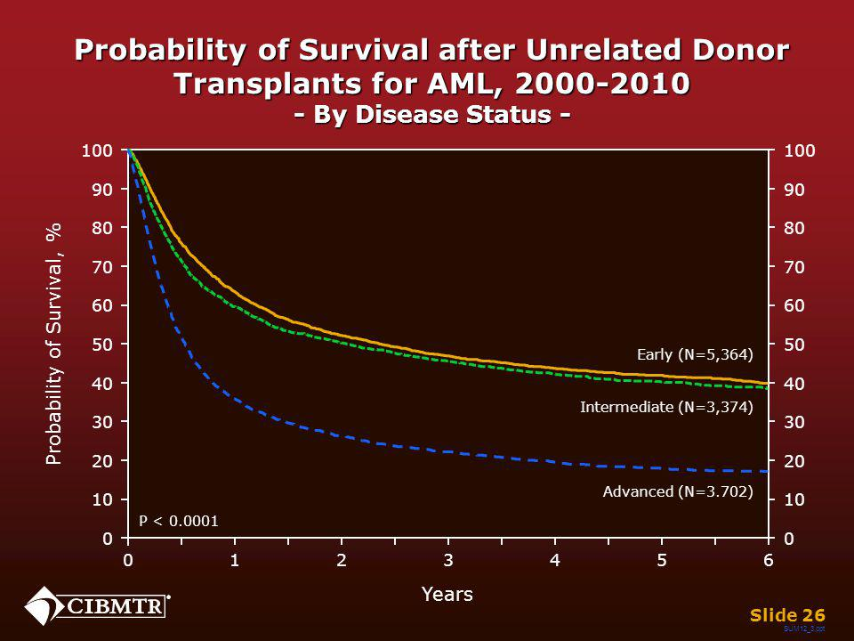 Probability of Survival after Unrelated Donor Transplants for AML, 2000-2010 - By Disease Status - Years 026 13 45 Early (N=5,364) Intermediate (N=3,3