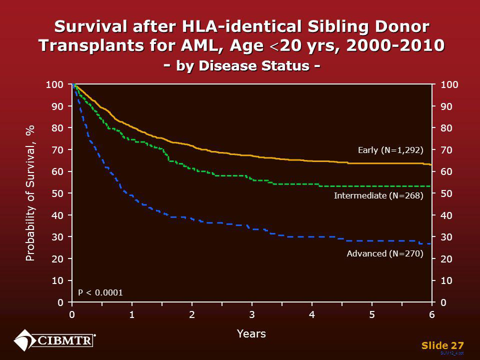Survival after HLA-identical Sibling Donor Transplants for AML, Age 20 yrs, 2000-2010 - by Disease Status - Years 026 13 45 Early (N=1,292) Intermedia