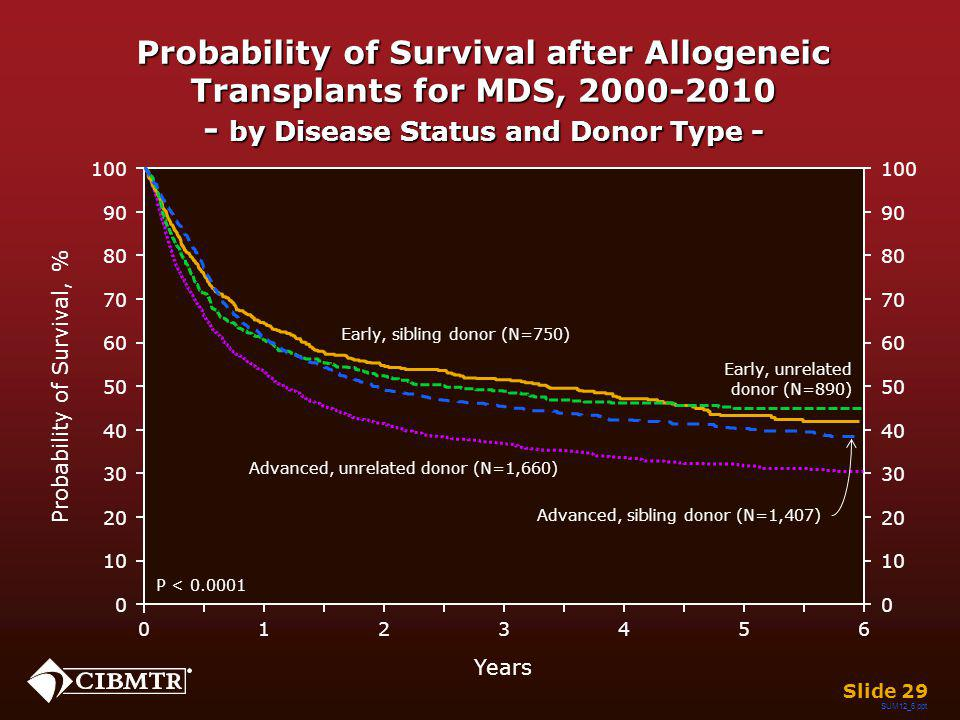 Probability of Survival after Allogeneic Transplants for MDS, 2000-2010 - by Disease Status and Donor Type - SUM12_6.ppt Slide 29 Years 026 13 45 0 20
