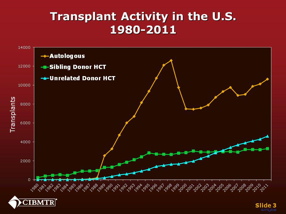 Probability of Survival after Transplants for Multiple Myeloma, 2000-2010 - By Donor Type - Slide 44 Years 026 13 45 0 20 40 60 80 100 10 30 50 70 90 0 20 40 60 80 100 10 30 50 70 90 Probability of Survival, % P < 0.0001 Sibling Donor (N=892) Unrelated donor (N=380) Autologous (N27,979) SUM12_21.ppt