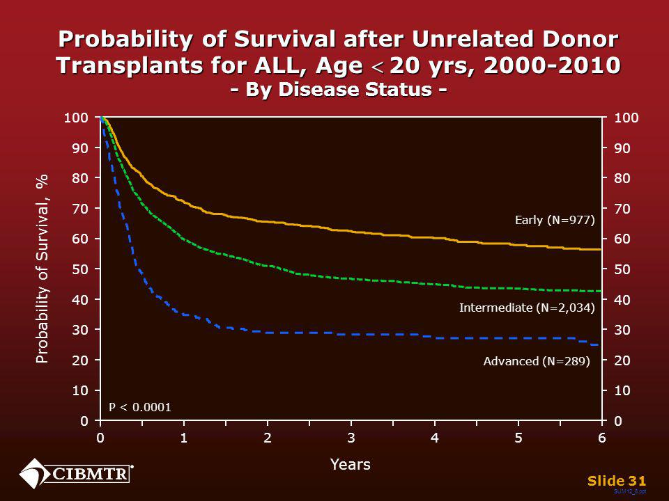 Probability of Survival after Unrelated Donor Transplants for ALL, Age 20 yrs, 2000-2010 - By Disease Status - SUM12_8.ppt Slide 31 Years 026 13 45 0 20 40 60 80 100 10 30 50 70 90 0 20 40 60 80 100 10 30 50 70 90 Probability of Survival, % P < 0.0001 Intermediate (N=2,034) Advanced (N=289) Early (N=977)