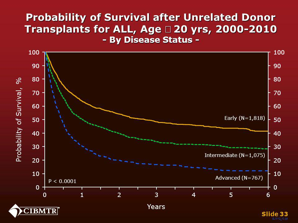 Probability of Survival after Unrelated Donor Transplants for ALL, Age 20 yrs, 2000-2010 - By Disease Status - Slide 33 Years 026 13 45 0 20 40 60 80