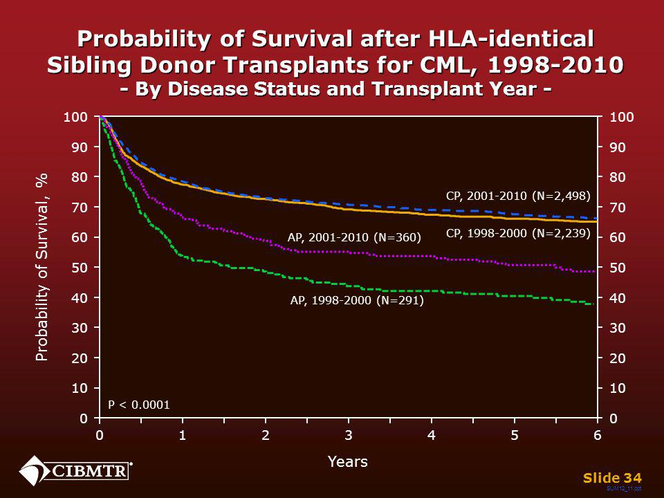 Probability of Survival after HLA-identical Sibling Donor Transplants for CML, 1998-2010 - By Disease Status and Transplant Year - Slide 34 Years 026 13 45 0 20 40 60 80 100 10 30 50 70 90 0 20 40 60 80 100 10 30 50 70 90 Probability of Survival, % P < 0.0001 CP, 1998-2000 (N=2,239) AP, 1998-2000 (N=291) CP, 2001-2010 (N=2,498) AP, 2001-2010 (N=360) SUM12_11.ppt