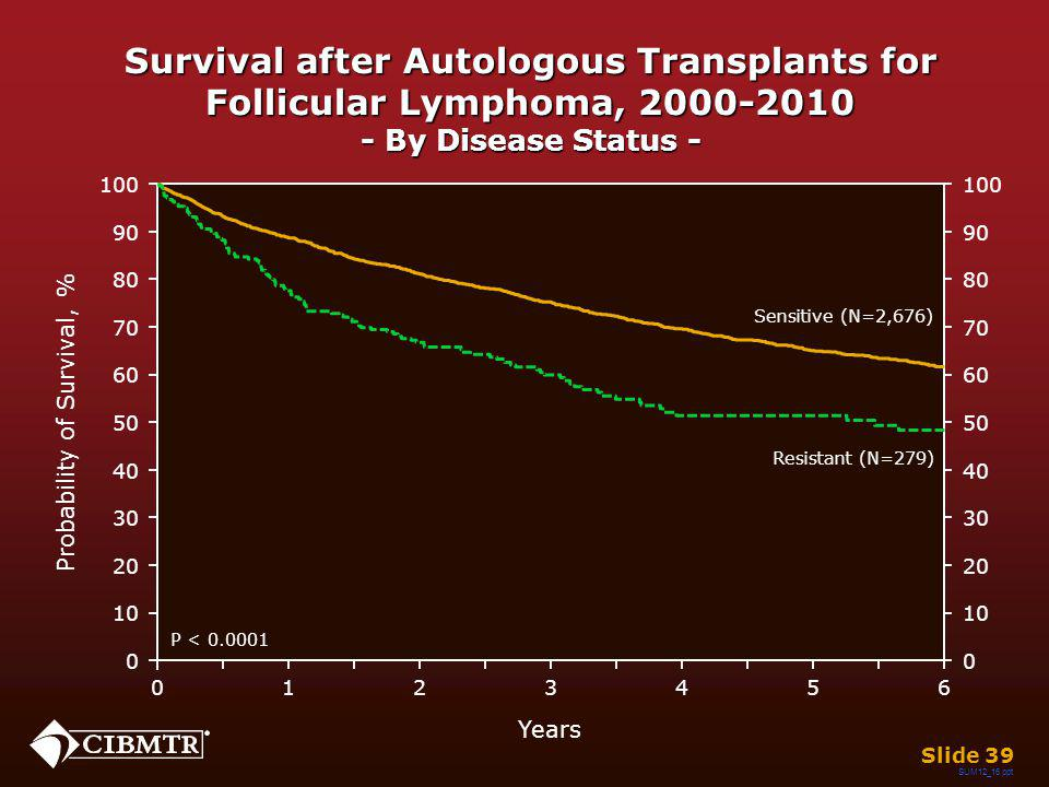 Survival after Autologous Transplants for Follicular Lymphoma, 2000-2010 - By Disease Status - Slide 39 Years 026 13 45 0 20 40 60 80 100 10 30 50 70 90 0 20 40 60 80 100 10 30 50 70 90 Probability of Survival, % P < 0.0001 Sensitive (N=2,676) Resistant (N=279) SUM12_16.ppt
