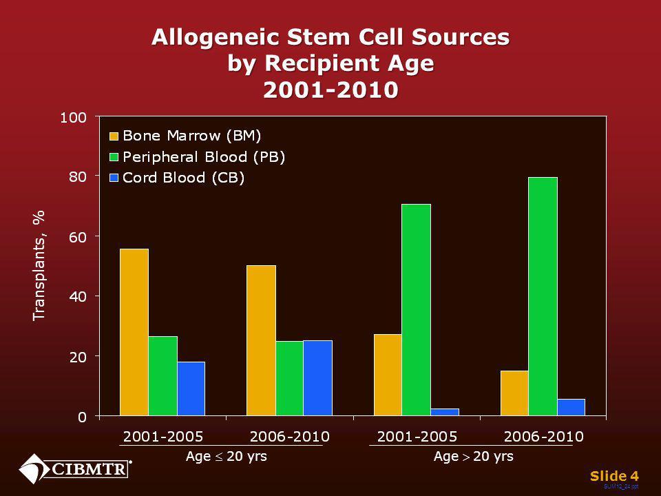 SUM12_25.ppt Autologous Stem Cell Sources by Recipient Age, 2001-2010 Age 20 yrsAge 20 yrs Slide 5 Transplants, %