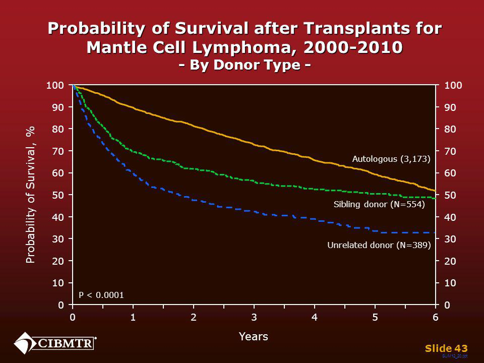 Probability of Survival after Transplants for Mantle Cell Lymphoma, 2000-2010 - By Donor Type - Slide 43 Years 026 13 45 0 20 40 60 80 100 10 30 50 70 90 0 20 40 60 80 100 10 30 50 70 90 Probability of Survival, % P < 0.0001 Sibling donor (N=554) Unrelated donor (N=389) Autologous (3,173) SUM12_20.ppt