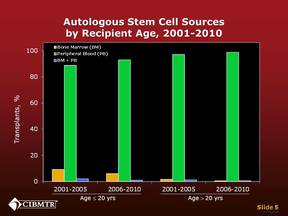 SUM12_25.ppt Autologous Stem Cell Sources by Recipient Age, 2001-2010 Age 20 yrsAge 20 yrs Slide 5 Transplants, %