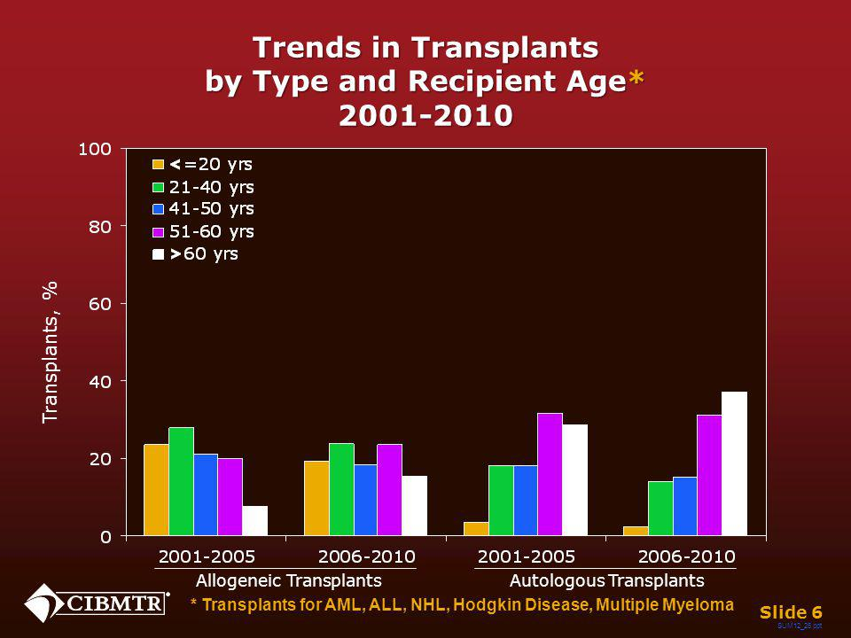 100-day Mortality after Unrelated Donor Transplants, 2008-2009 Slide 17 Early Disease Intermediate Disease Advanced Disease Chronic Phase Accelerated Phase Blast Phase Other Mortality, % SUM12_37.ppt