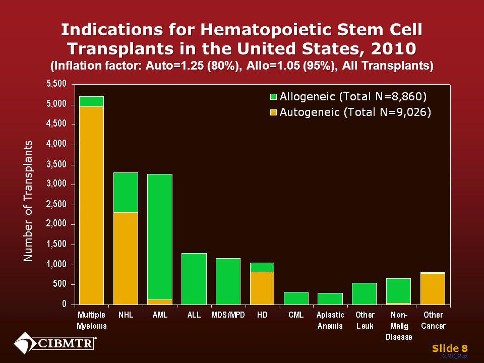 Indications for Hematopoietic Stem Cell Transplants in the United States, 2010 (Inflation factor: Auto=1.25 (80%), Allo=1.05 (95%), All Transplants) S