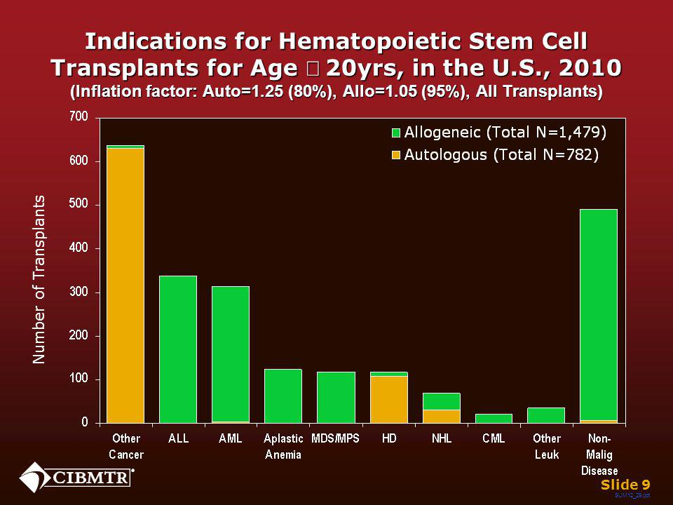 Indications for Hematopoietic Stem Cell Transplants for Age 20yrs, in the U.S., 2010 (Inflation factor: Auto=1.25 (80%), Allo=1.05 (95%), All Transpla