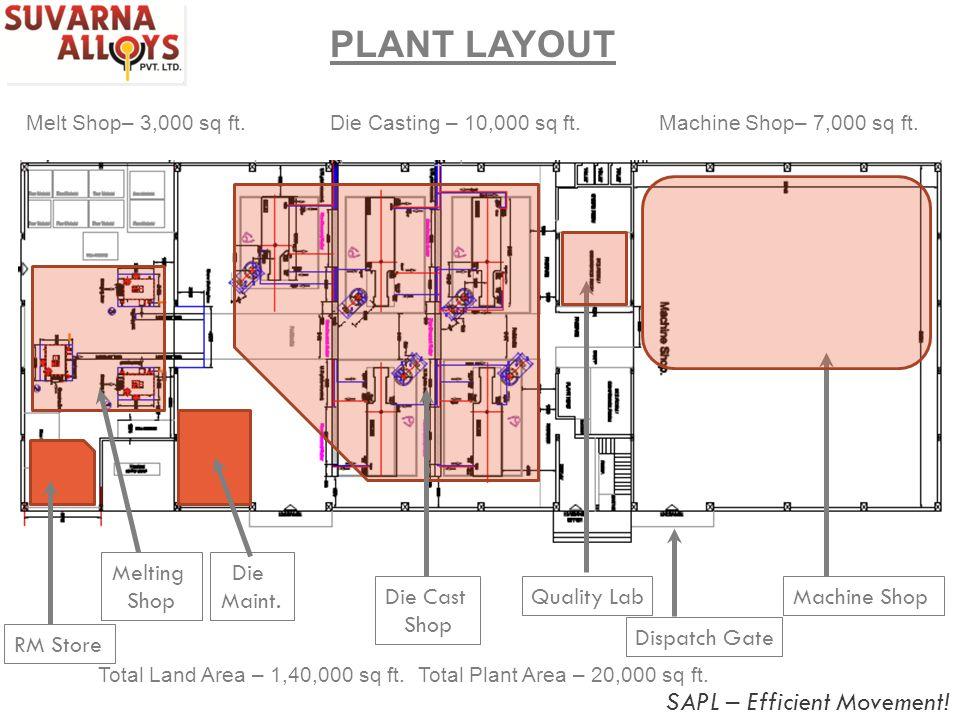 PLANT LAYOUT RM Store Melting Shop Die Cast Shop Quality LabMachine Shop Dispatch Gate Die Maint. Die Casting – 10,000 sq ft. Total Plant Area – 20,00