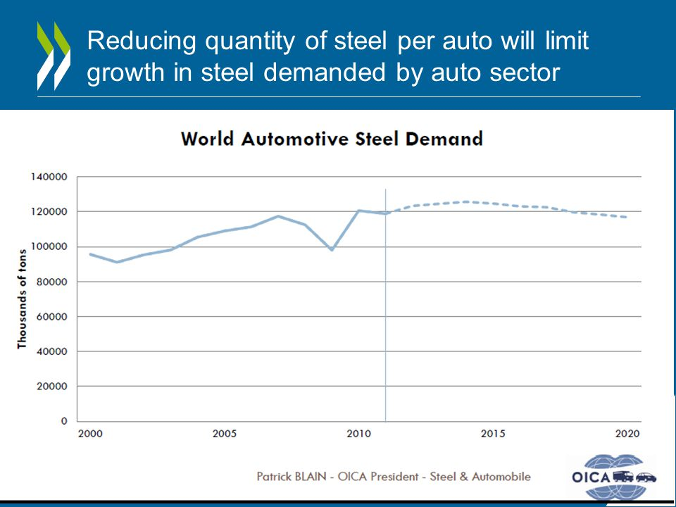Reducing quantity of steel per auto will limit growth in steel demanded by auto sector
