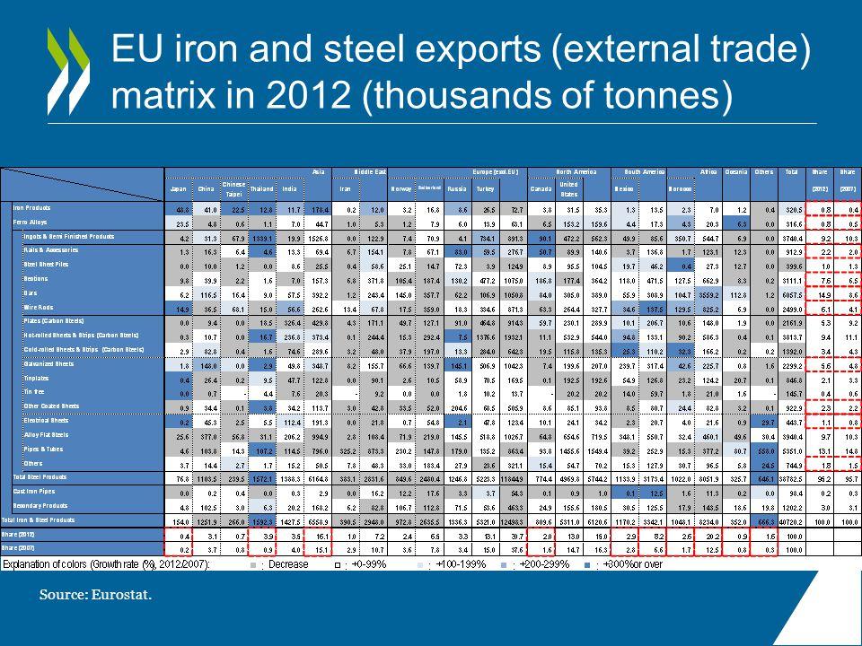EU iron and steel exports (external trade) matrix in 2012 (thousands of tonnes) Source: Eurostat.
