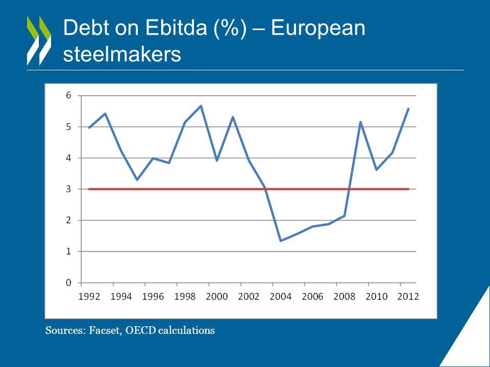 Debt on Ebitda (%) – European steelmakers Sources: Facset, OECD calculations