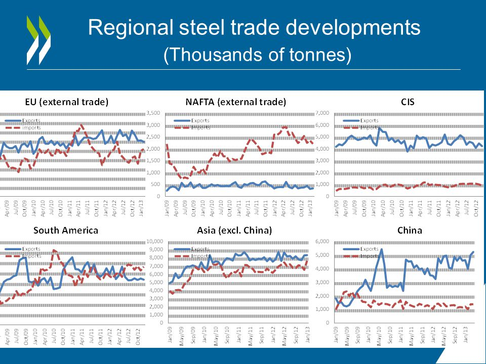 Regional steel trade developments (Thousands of tonnes)