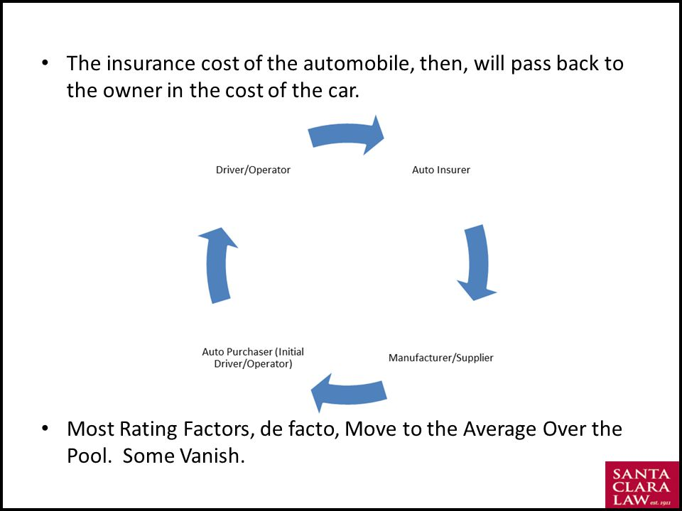 The insurance cost of the automobile, then, will pass back to the owner in the cost of the car.