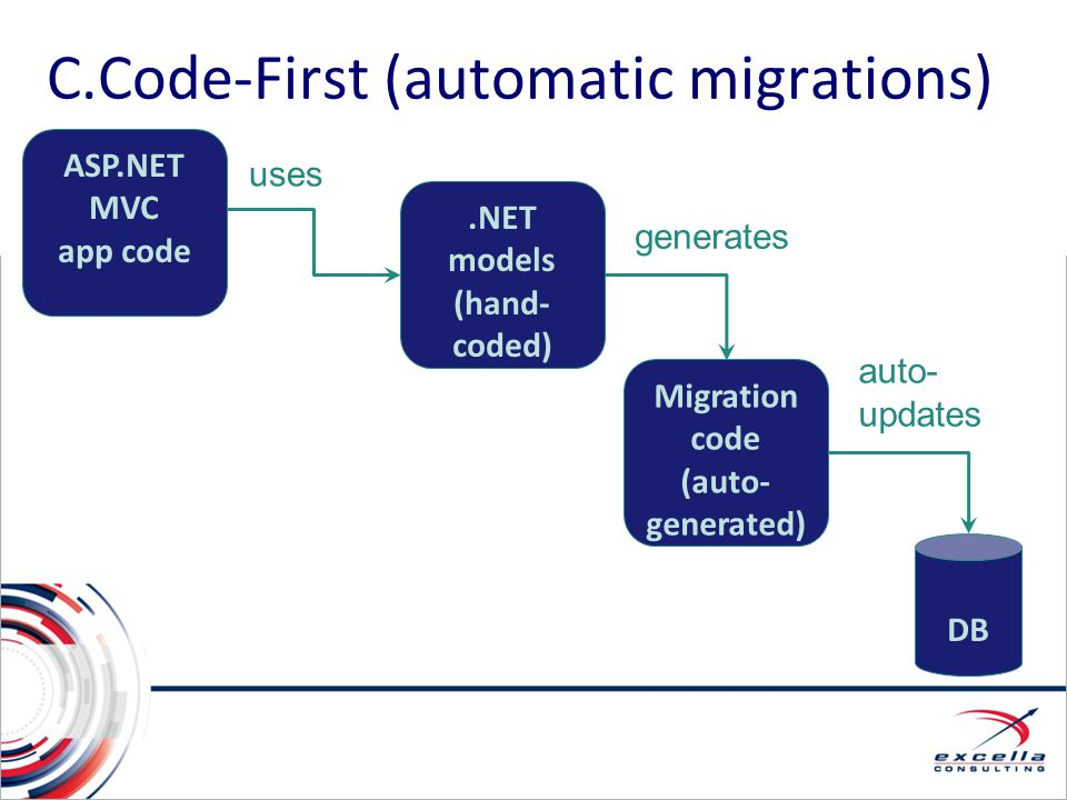 C.Code-First (automatic migrations) ASP.NET MVC app code DB Migration code (auto- generated) auto- updates uses.NET models (hand- coded) generates