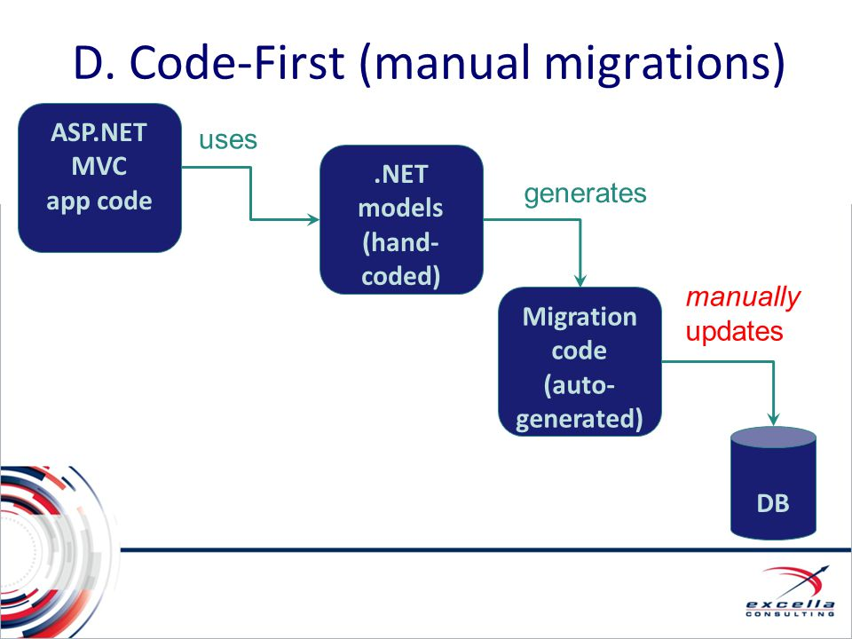 D. Code-First (manual migrations) ASP.NET MVC app code DB Migration code (auto- generated) manually updates uses.NET models (hand- coded) generates