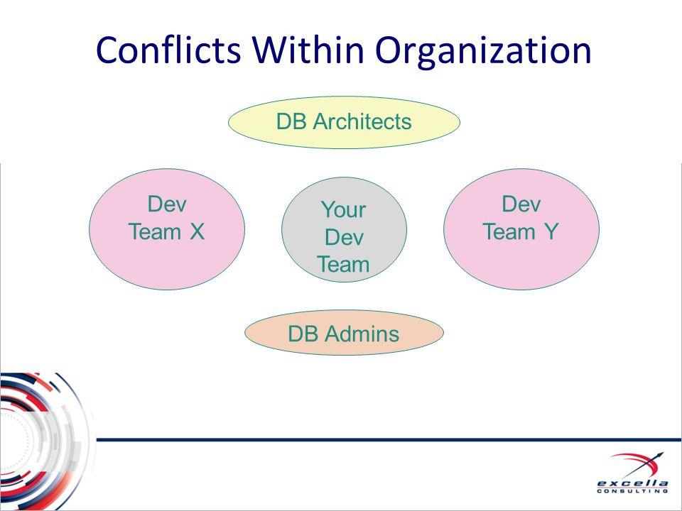 Conflicts Within Organization Dev Team X Your Dev Team DB Admins DB Architects Dev Team Y