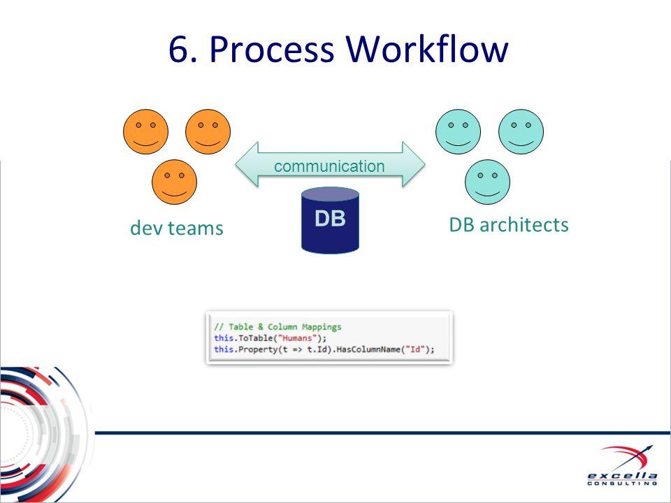 6. Process Workflow dev teams DB architects communication DB