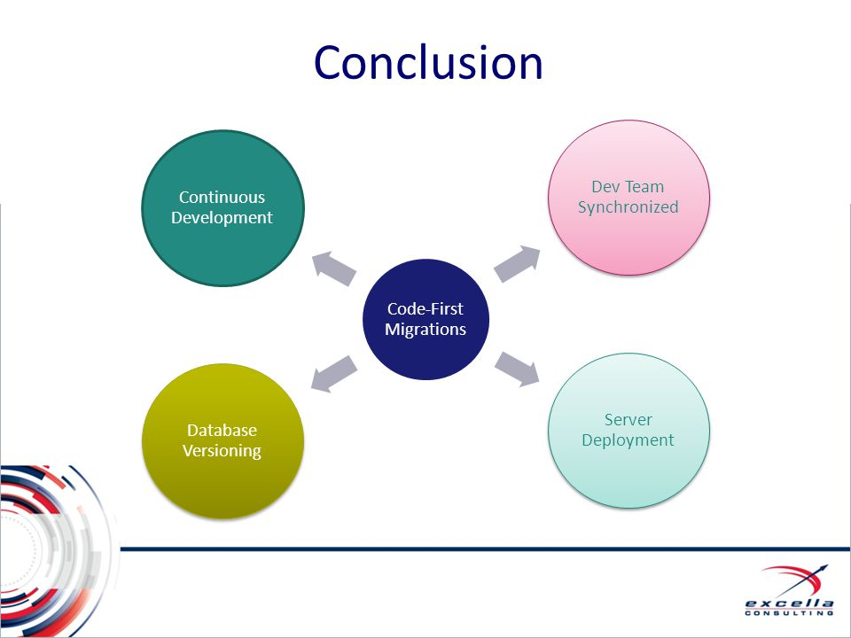 Conclusion Code-First Migrations Dev Team Synchronized Server Deployment Database Versioning Continuous Development