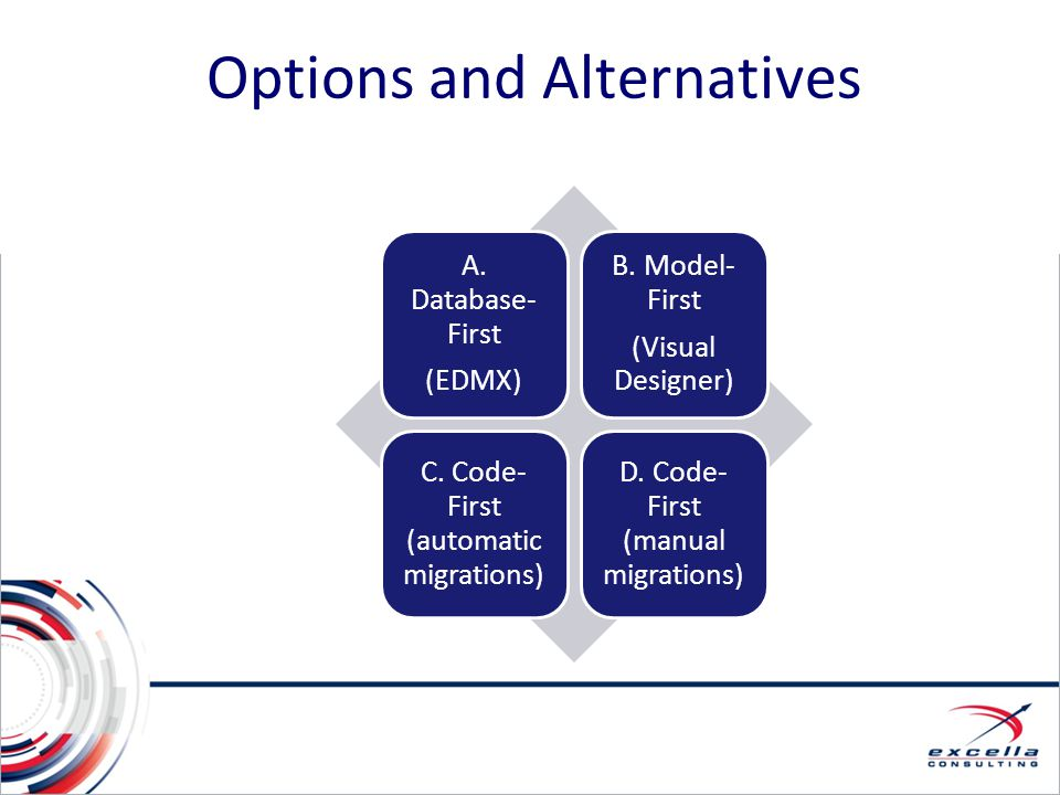 Options and Alternatives A. Database- First (EDMX) B. Model- First (Visual Designer) C. Code- First (automatic migrations) D. Code- First (manual migr