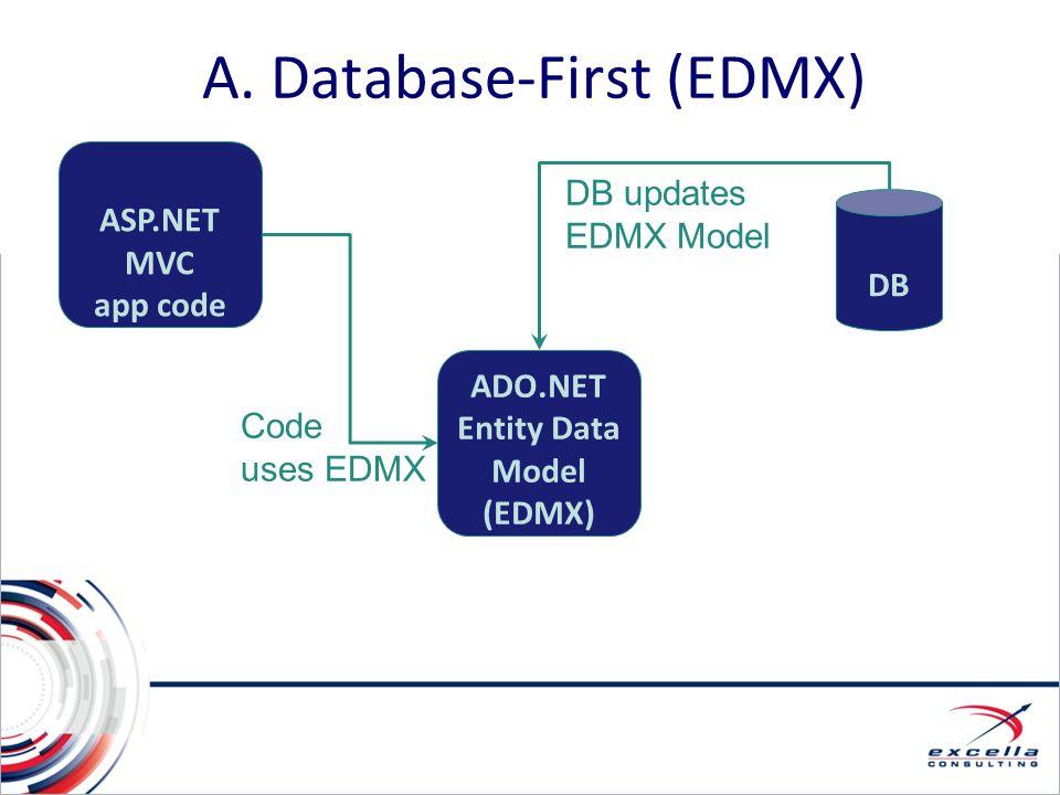 A. Database-First (EDMX) ASP.NET MVC app code DB ADO.NET Entity Data Model (EDMX) DB updates EDMX Model Code uses EDMX