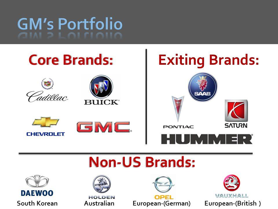 Core Brands:Core Brands: Non-US Brands: European-(German)European-(British )AustralianSouth Korean