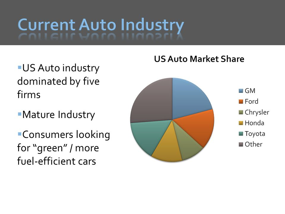 US Auto industry dominated by five firms Mature Industry Consumers looking for green / more fuel-efficient cars