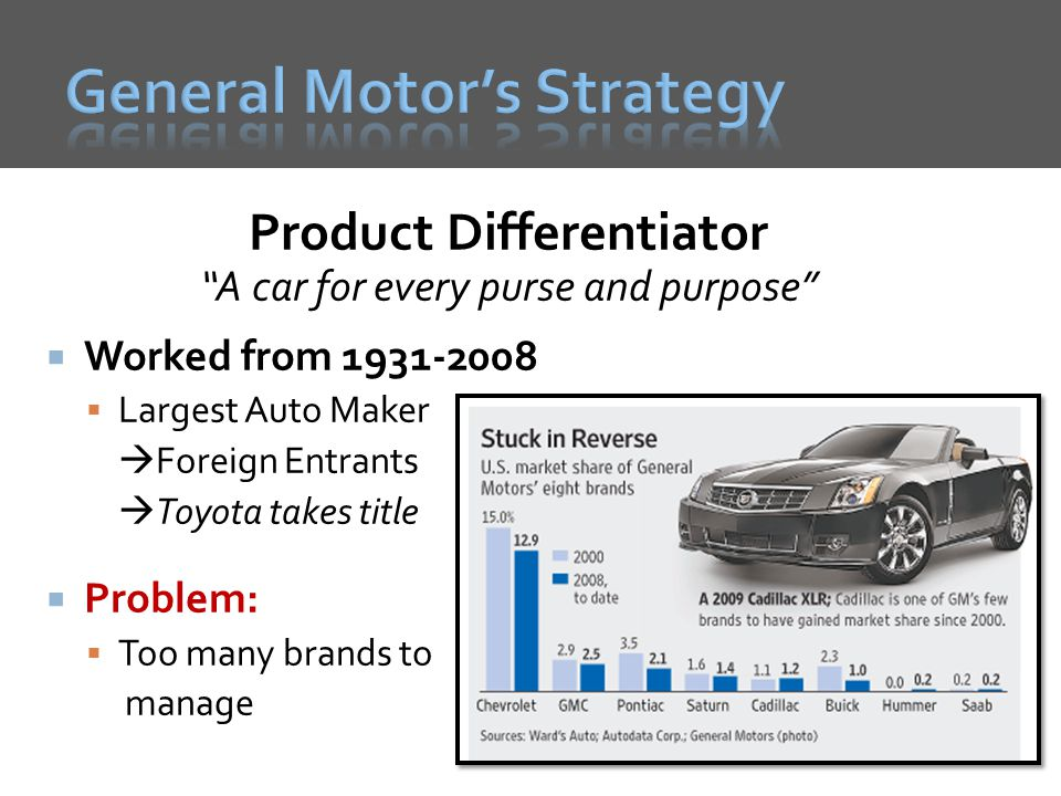 Product Differentiator A car for every purse and purpose Worked from 1931-2008 Largest Auto Maker Foreign Entrants Toyota takes title Problem: Too many brands to manage