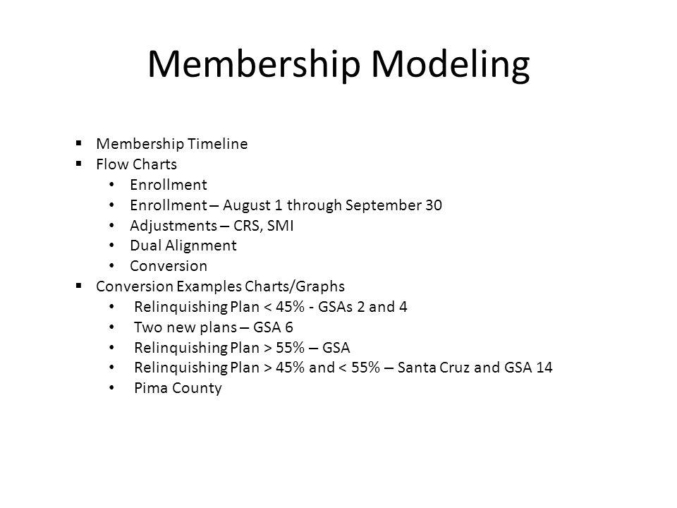 Membership Modeling Membership Timeline Flow Charts Enrollment Enrollment – August 1 through September 30 Adjustments – CRS, SMI Dual Alignment Conver