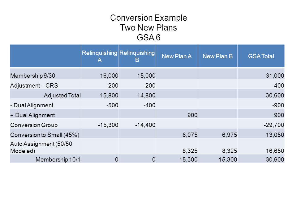 Conversion Example Two New Plans GSA 6 Relinquishing A Relinquishing B New Plan ANew Plan BGSA Total Membership 9/3016,00015,00031,000 Adjustment – CR