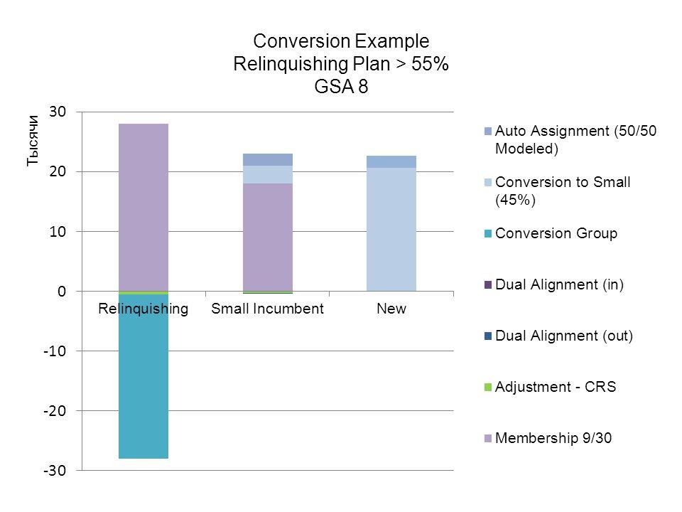 Conversion Example Relinquishing Plan > 55% GSA 8