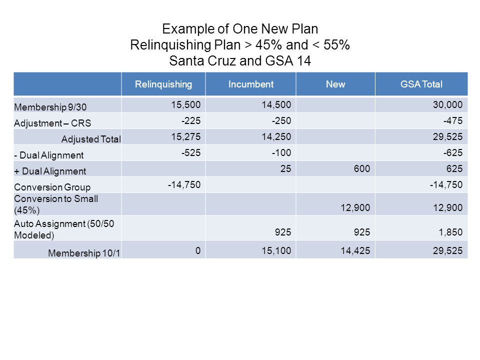 Example of One New Plan Relinquishing Plan > 45% and < 55% Santa Cruz and GSA 14 RelinquishingIncumbentNewGSA Total Membership 9/30 15,50014,50030,000 Adjustment – CRS -225-250-475 Adjusted Total 15,27514,25029,525 - Dual Alignment -525-100-625 + Dual Alignment 25600625 Conversion Group -14,750 Conversion to Small (45%) 12,900 Auto Assignment (50/50 Modeled) 925 1,850 Membership 10/1 015,10014,42529,525