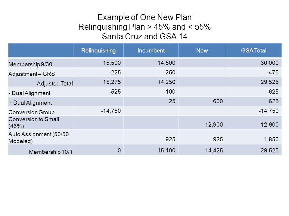 Example of One New Plan Relinquishing Plan > 45% and < 55% Santa Cruz and GSA 14 RelinquishingIncumbentNewGSA Total Membership 9/30 15,50014,50030,000