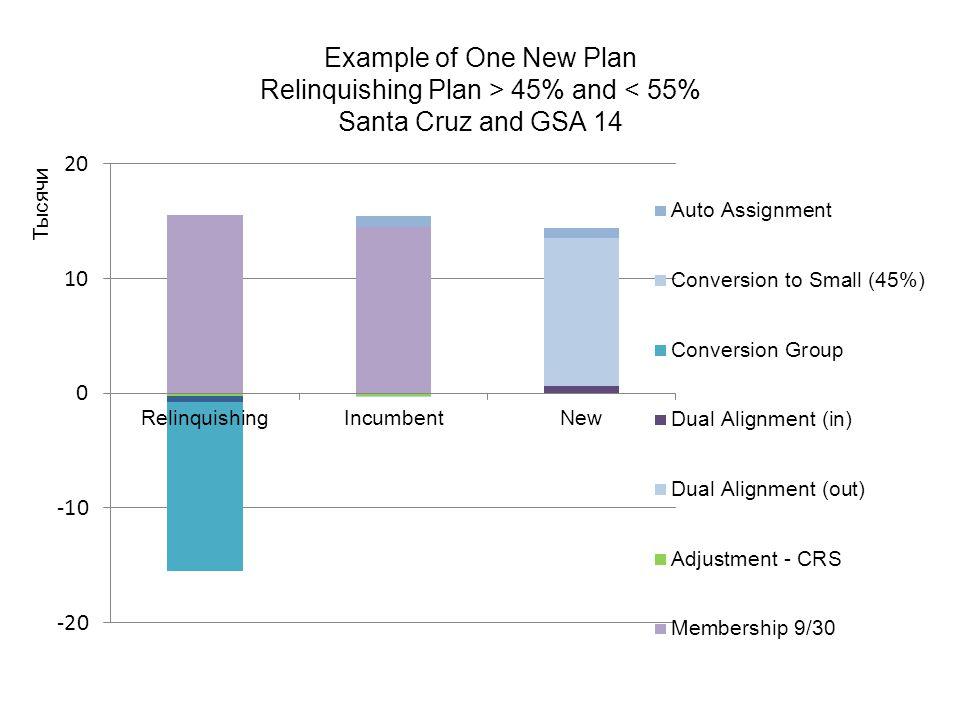 Example of One New Plan Relinquishing Plan > 45% and < 55% Santa Cruz and GSA 14
