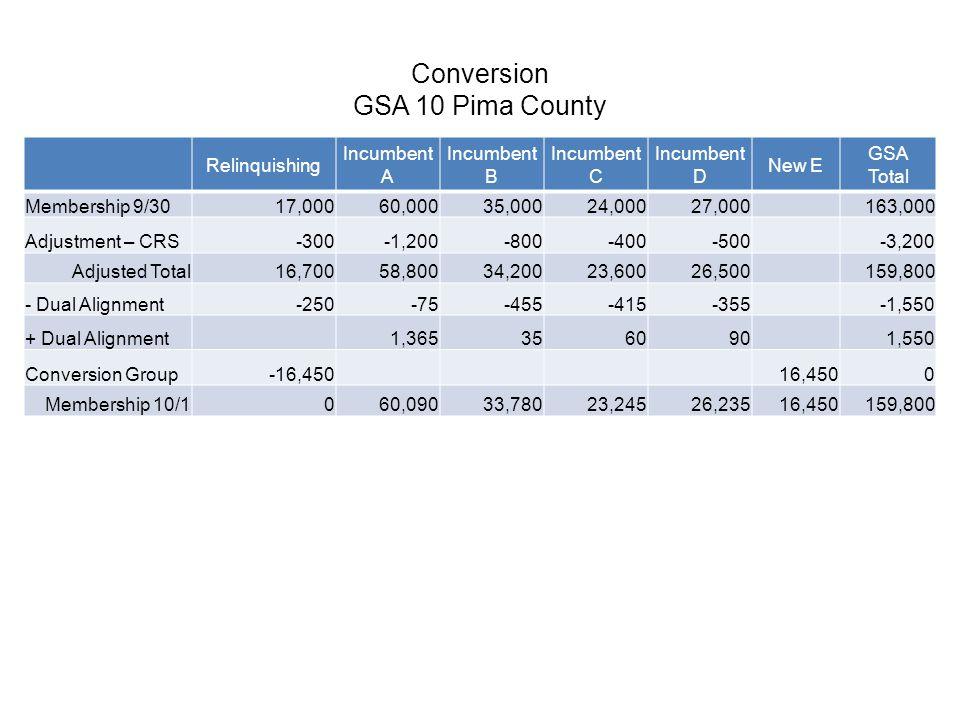 Conversion GSA 10 Pima County Relinquishing Incumbent A Incumbent B Incumbent C Incumbent D New E GSA Total Membership 9/3017,000 60,00035,00024,00027