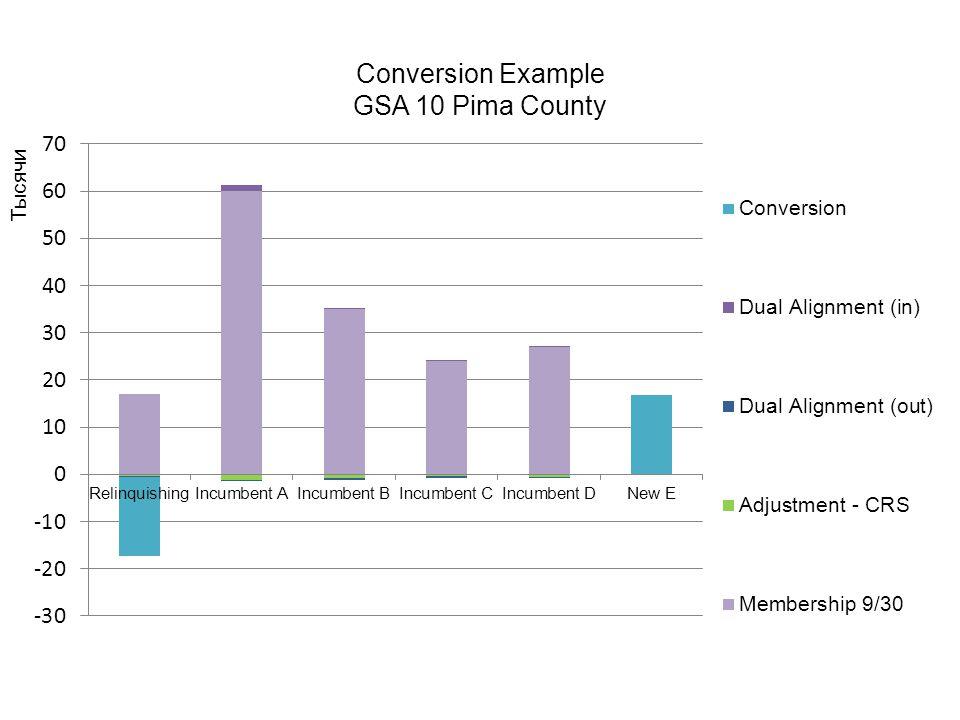 Conversion Example GSA 10 Pima County