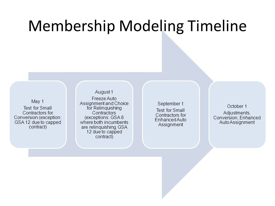 Membership Modeling Timeline May 1 Test for Small Contractors for Conversion (exception: GSA 12 due to capped contract) August 1 Freeze Auto Assignment and Choice for Relinquishing Contractors (exceptions: GSA 6 where both incumbents are relinquishing, GSA 12 due to capped contract) September 1 Test for Small Contractors for Enhanced Auto Assignment October 1 Adjustments, Conversion, Enhanced Auto Assignment