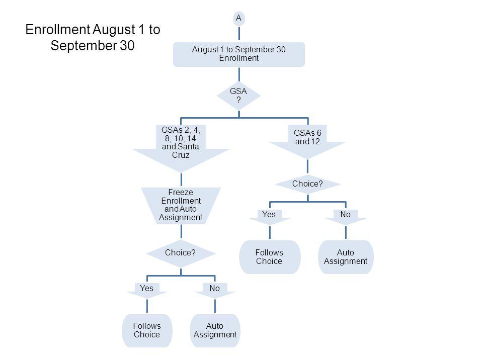 A August 1 to September 30 Enrollment GSA .