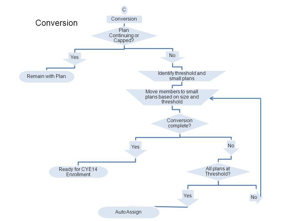 Conversion Example Relinquishing Plan < 45% GSAs 2 and 4 RelinquishingIncumbentNewGSA Total Membership at 9/30 22,00052,00074,000 Adjustment – CRS -300-900-1,200 Adjusted Total 21,70051,10072,800 - Dual Alignment -700-1,300-2,000 + Dual Alignment 2,000 Conversion -21,00021,0000 Membership 10/1 051,80021,00072,800