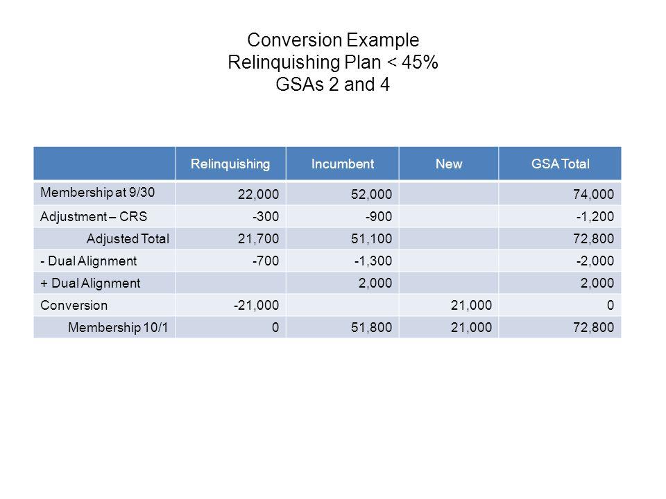 Conversion Example Relinquishing Plan < 45% GSAs 2 and 4 RelinquishingIncumbentNewGSA Total Membership at 9/30 22,00052,00074,000 Adjustment – CRS -30