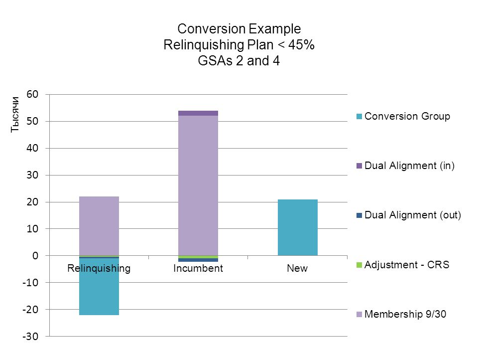 Conversion Example Relinquishing Plan < 45% GSAs 2 and 4